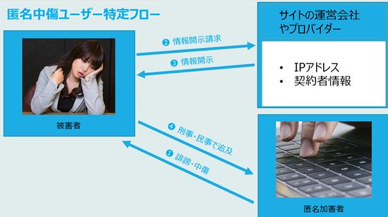 hiboutokutei flw - 川崎希さん侮辱の女2名書類送検!ネット炎上した時の対処法は?