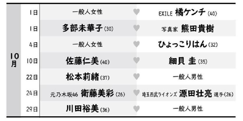 10 marrige list - 令和元年の結婚ラッシュ!駆け込み婚ありそうなカップルは?