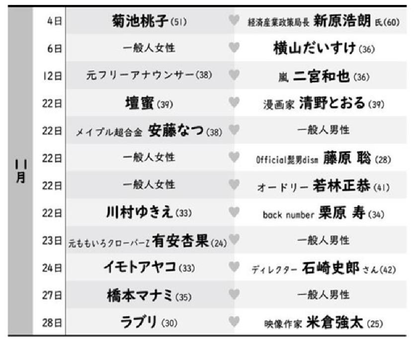 11 marrige list - 令和元年の結婚ラッシュ!駆け込み婚ありそうなカップルは?