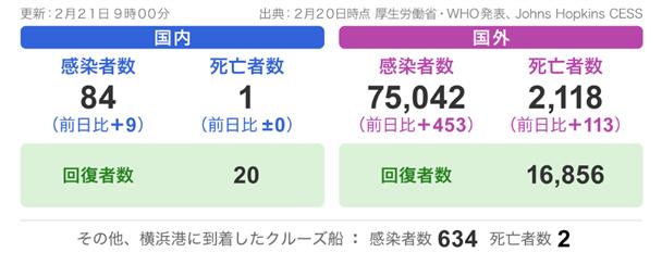 corona 221kansen - 新型コロナウイルス日本国内で感染拡大!渡航抑制の9か国とは?